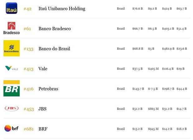 Itaú Unibanco é a empresa brasileira melhor colocada na lista de maiores do mundo (Foto: Reprodução/Forbes)