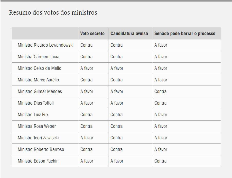 votos dos ministros do stf no processo do impeachment